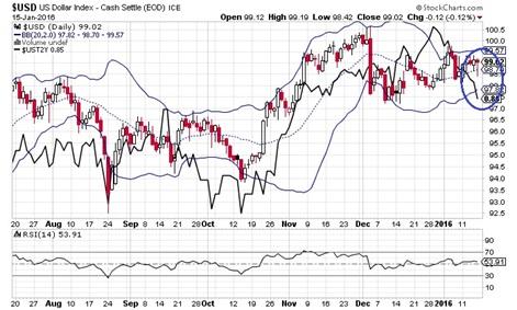 ドル円と米2年債利回り