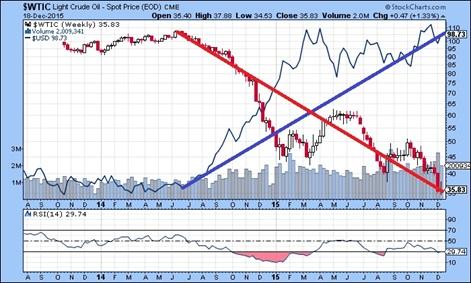 原油とドル・インデックス