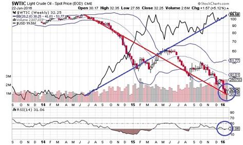 原油価格とドル・インデックス(週足)