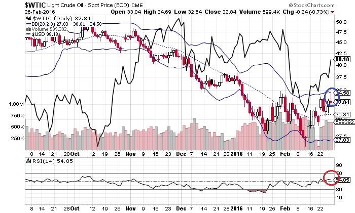 原油価格とドル・インデックス