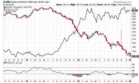 商品価格指数とドル・インデックス(週足)
