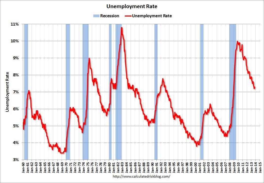 米失業率推移