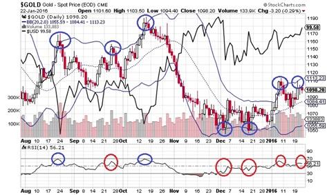 金価格とドル・インデックス