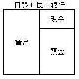 日本銀行と民間銀行という金融部門を統合