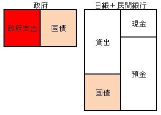 日本銀行と民間銀行を統合