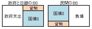 日本銀行のバランスシートを統合