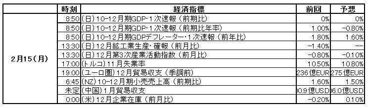 本日の経済指標: