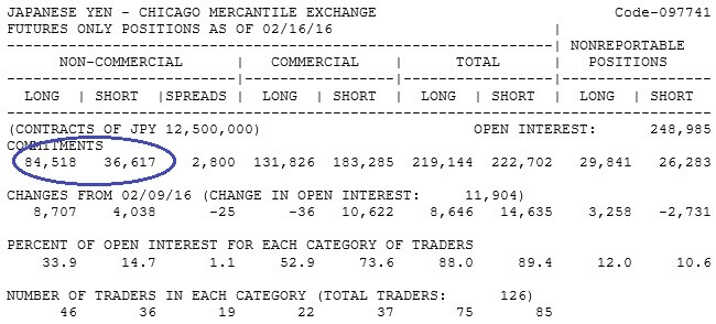CFTC, Commitments of Traders