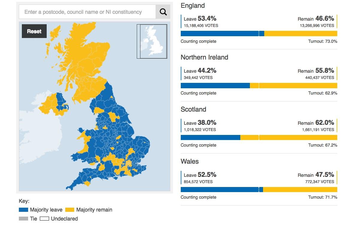 国民投票結果