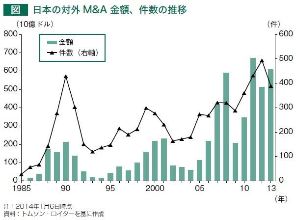 JRTRO, 日本企業の対外M&Aが加速