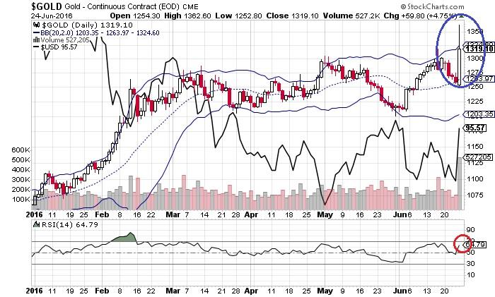 金価格とドル・インデックス(6月27日)