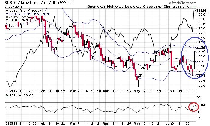 ドル・インデックスと米2年債価格(6月27日)