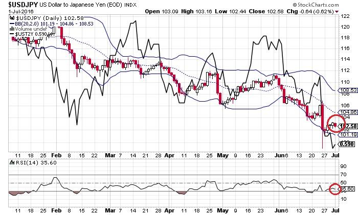 ドル円と米2年債利回り(7月3日)