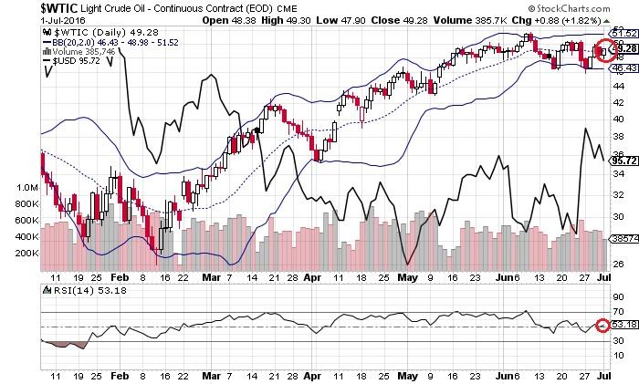 原油価格とドル・インデックス(7月3日)