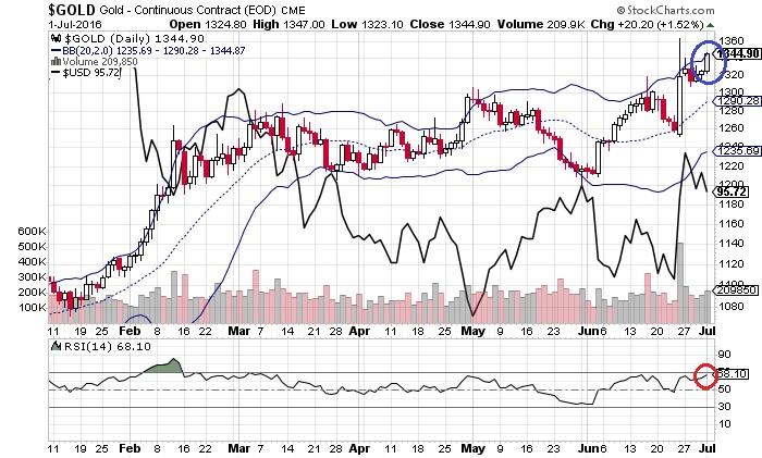 金価格とドル・インデックス(7月3日)