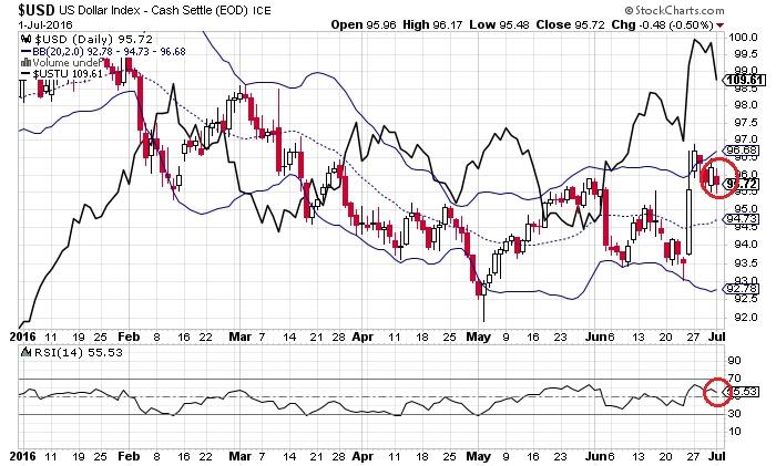 ドル・インデックスと米2年債利回り(7月3日)