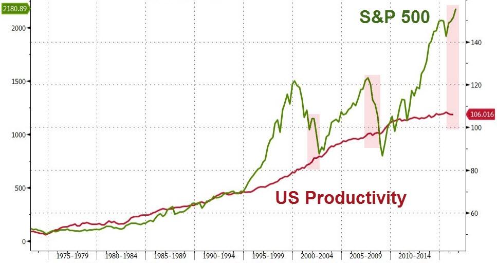 労働生産性とNY株価(8月15日)