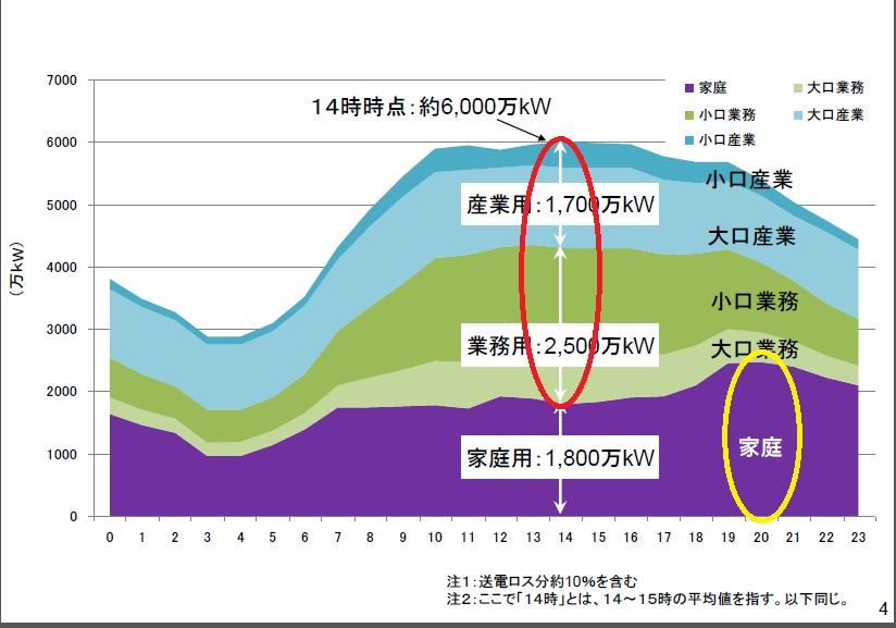 夏期最大電力使用日の需要構造推計