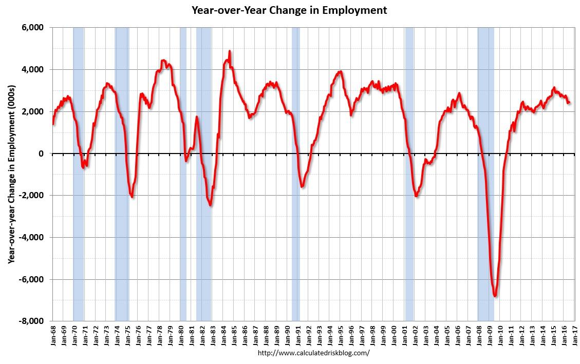 雇用統計7月