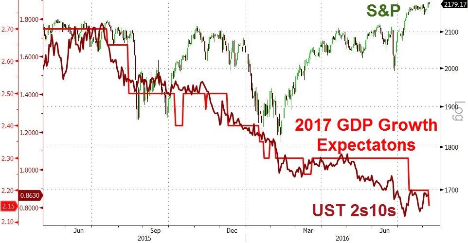 NY株価と予想GDP(8月15日)