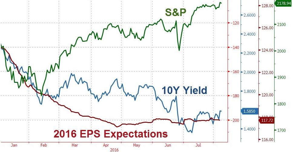 NY株価と1株当たり予想利益(8月15日)