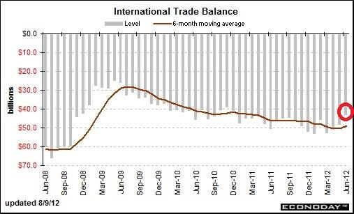 20120809米貿易収支