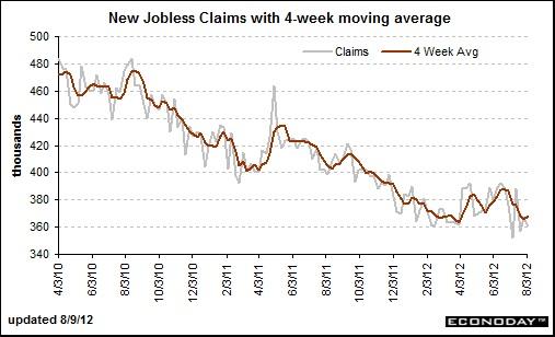 20120809新規失業保険申請件数