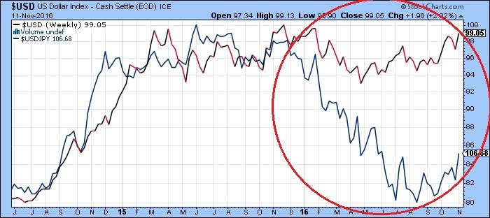 USDとドル円(11月14日)